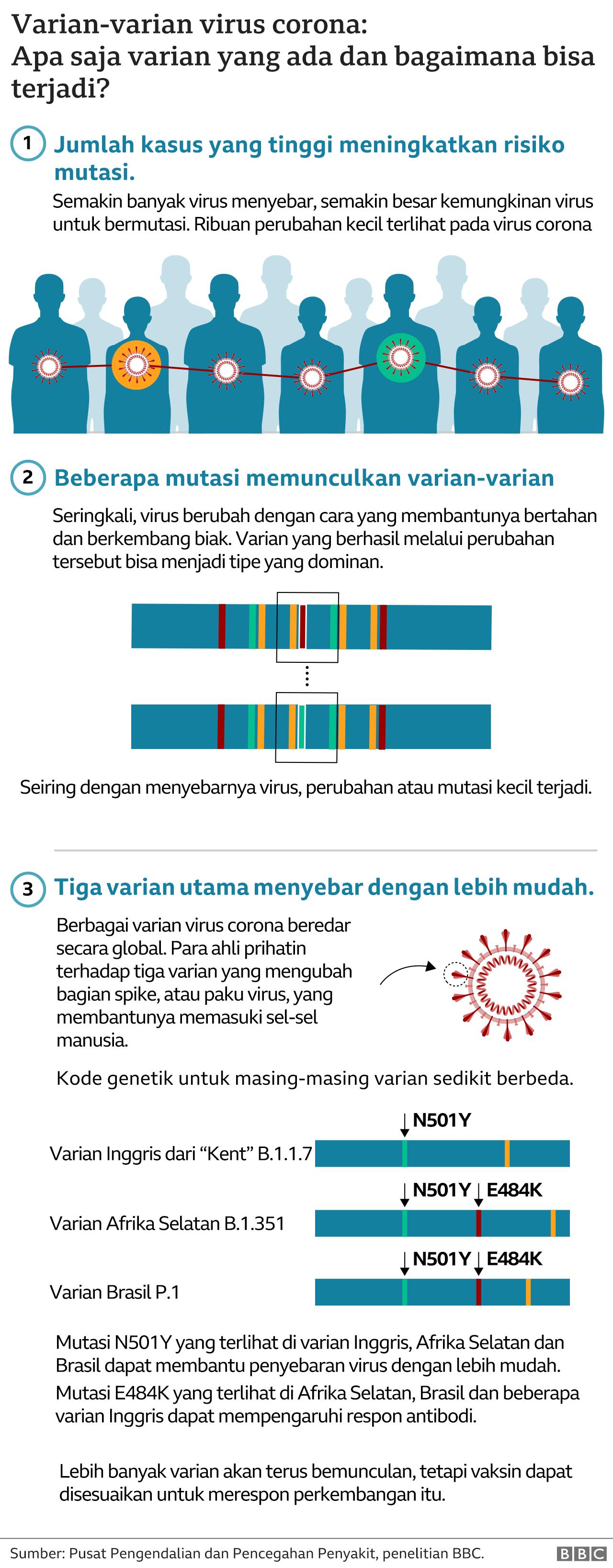 Varian baru virus corona