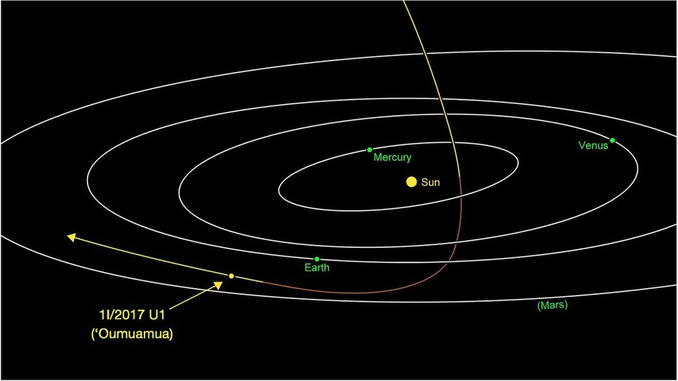 Trajectory of asteroid