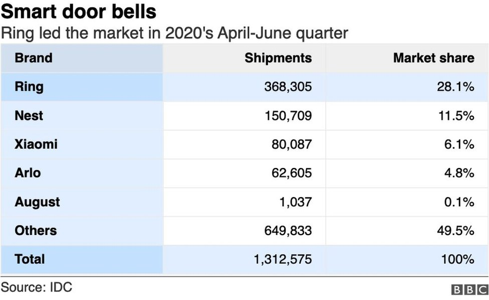 Smart door bell market graphic