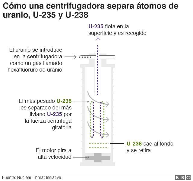 centrifugadora de átomos