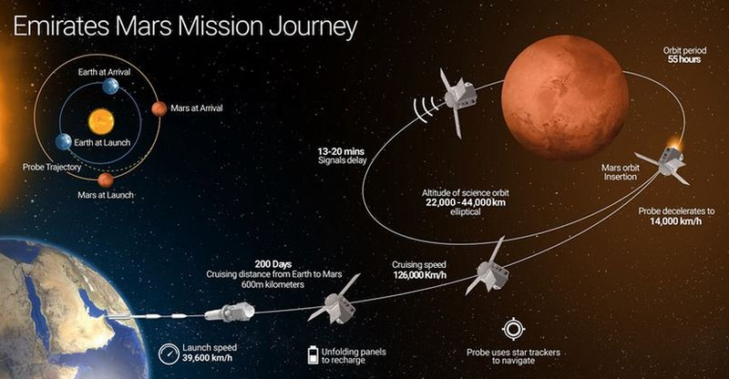 A diagram of the UAE's Mars probe's journey