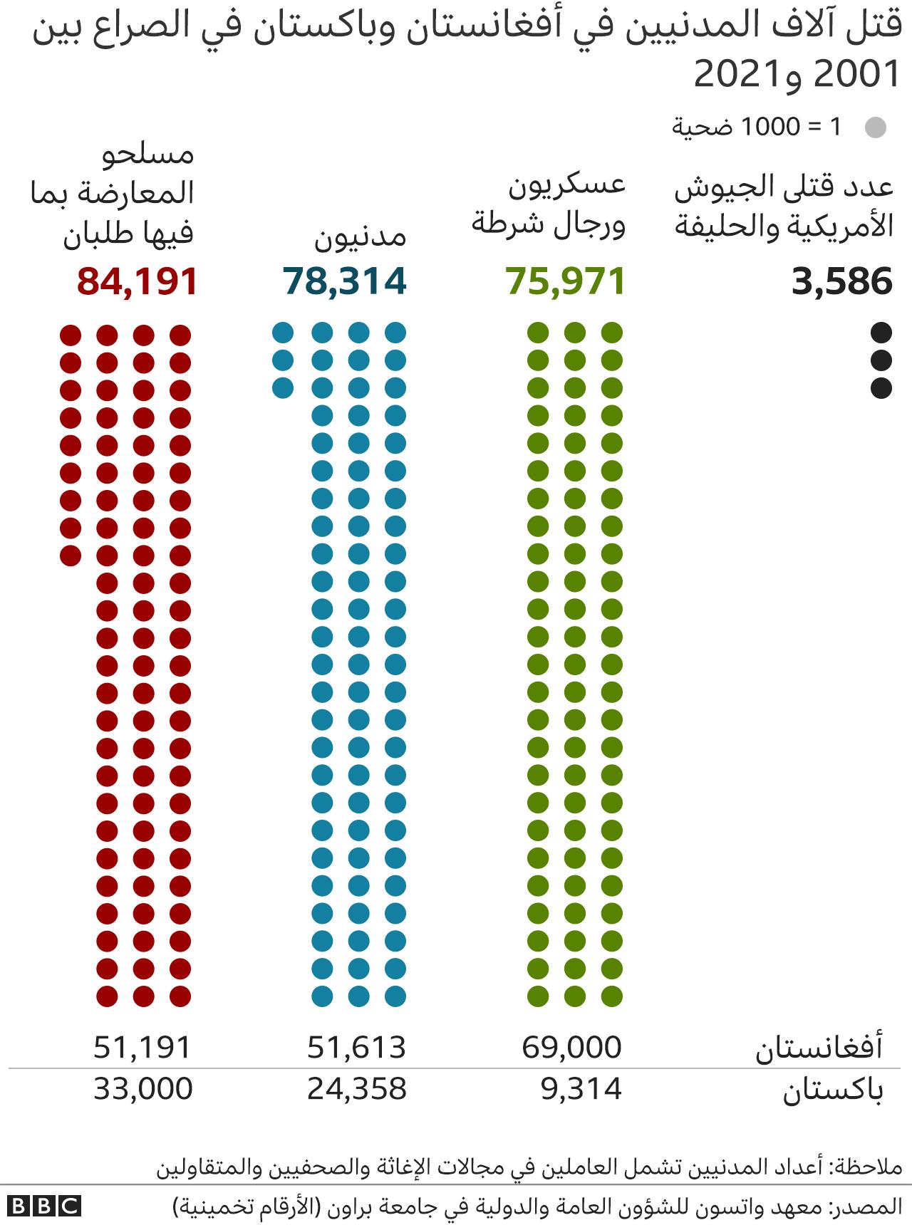 عدد القتلى في أفغانستان خلال 10 سنوات