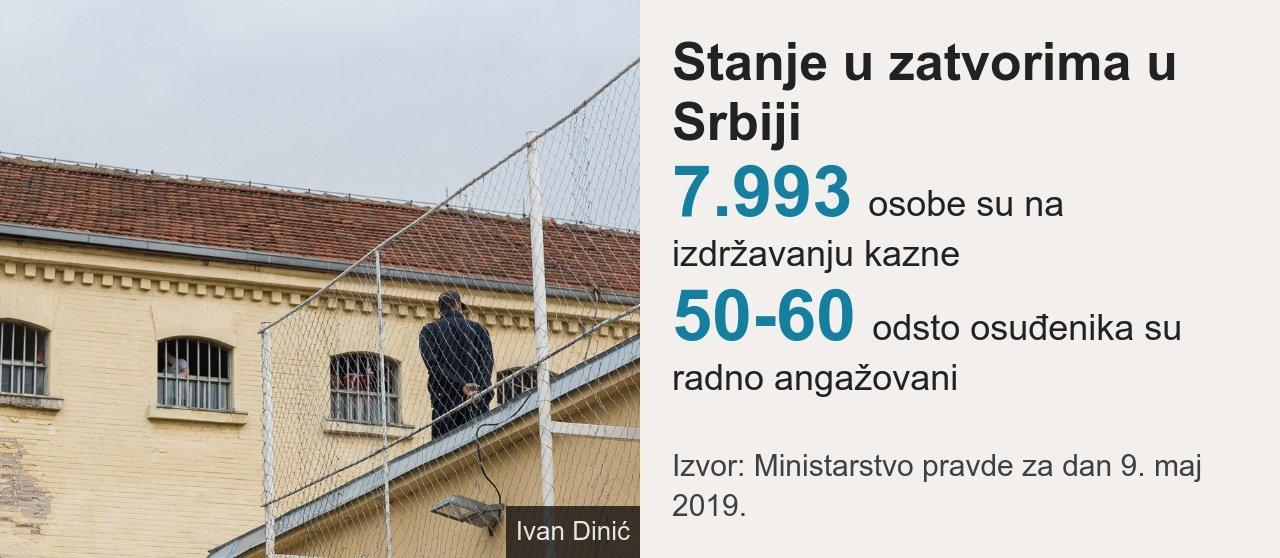 Grafika zatvori Srbija