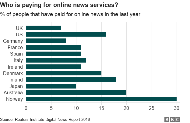 Who is paying for online news
