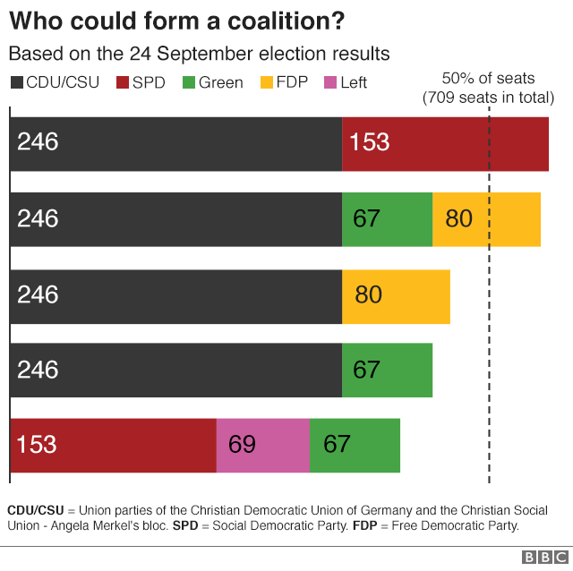 Coalition options