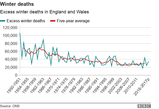 excess winter deaths have fallen significantly since the 70s