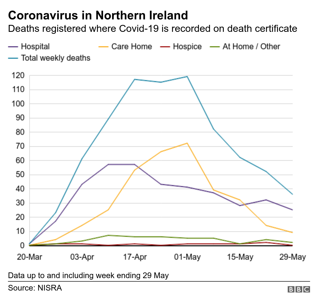 Graph showing deaths recorded by Nisra