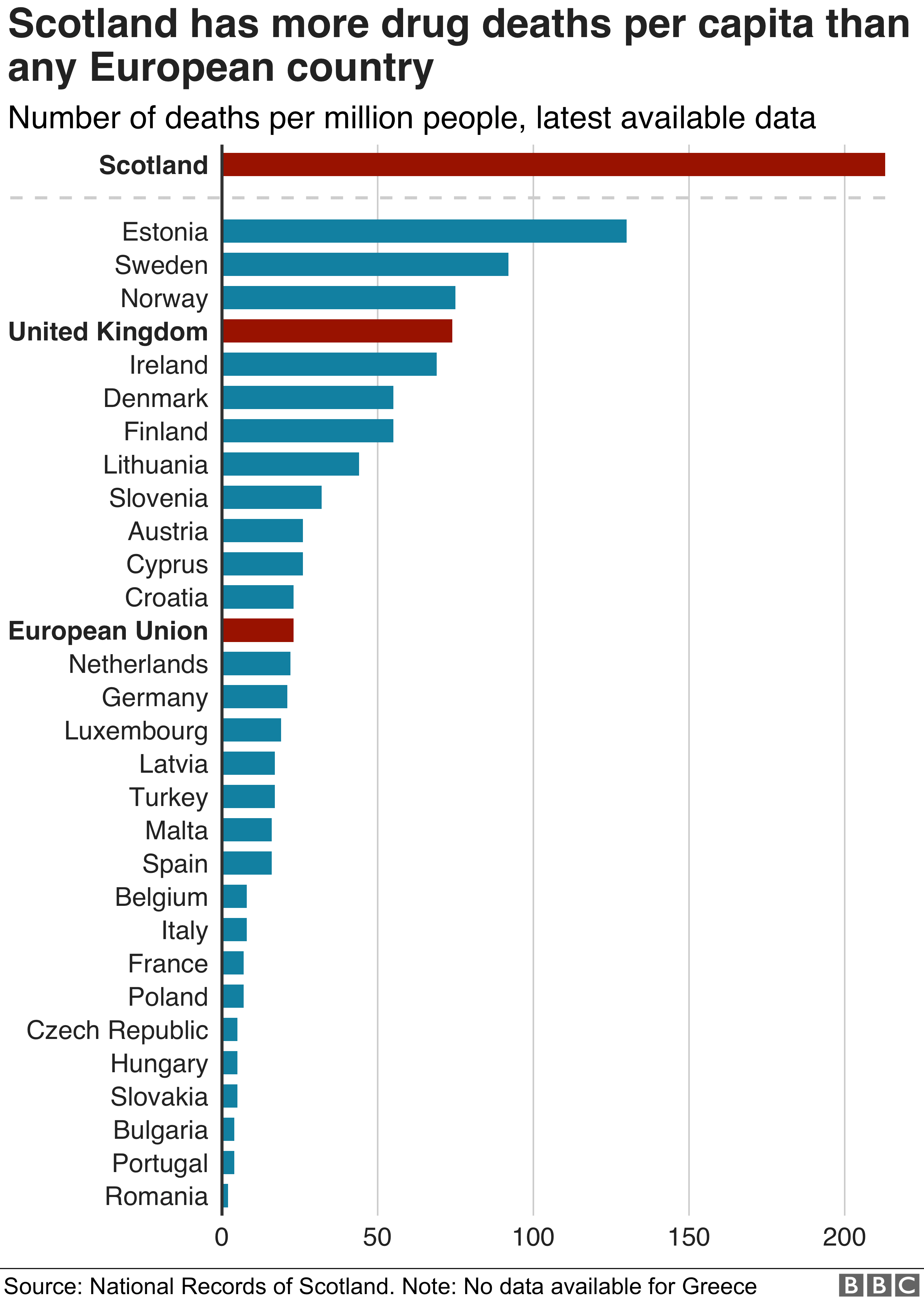 Scotland has more drug deaths per 1,000 people (213) than any other EU country. The EU average is 23