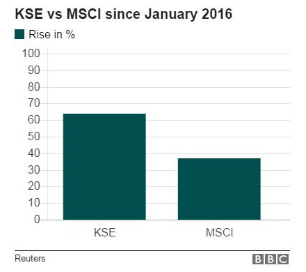 KSE vs MSCI graph