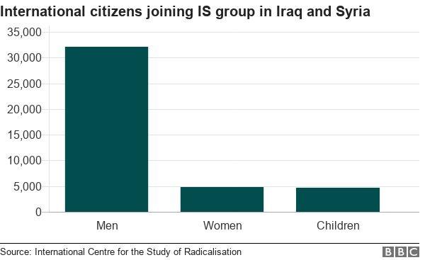 Warga asing yang bergabung dengan ISIS di Irak dan Suriah.