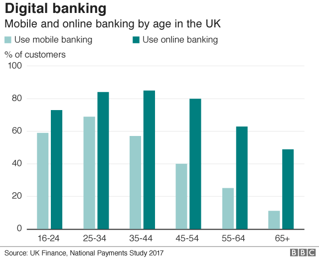 Chart showing mobile and online banking by age in the UK