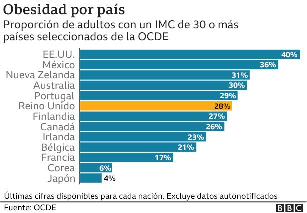 Gráfico de obesidad por país