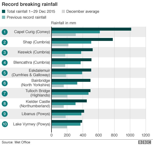 Rainfall records