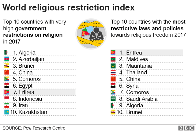List of world religious restriction index