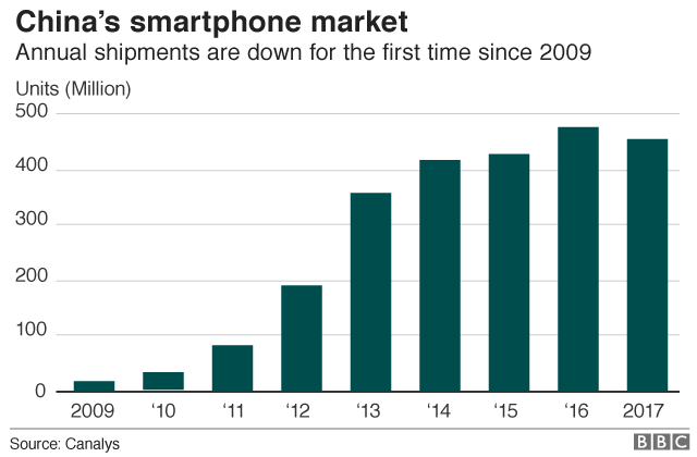 Sales of smartphones in China