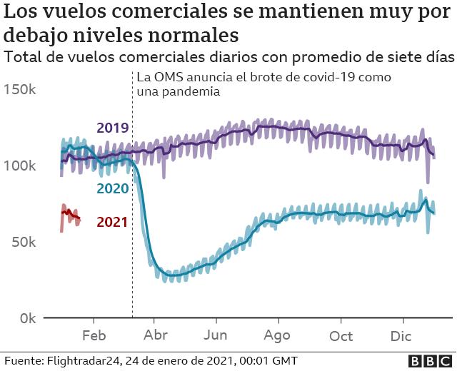 gráfico los vuelos comerciales se mantineen muy por debajo de niveles normales