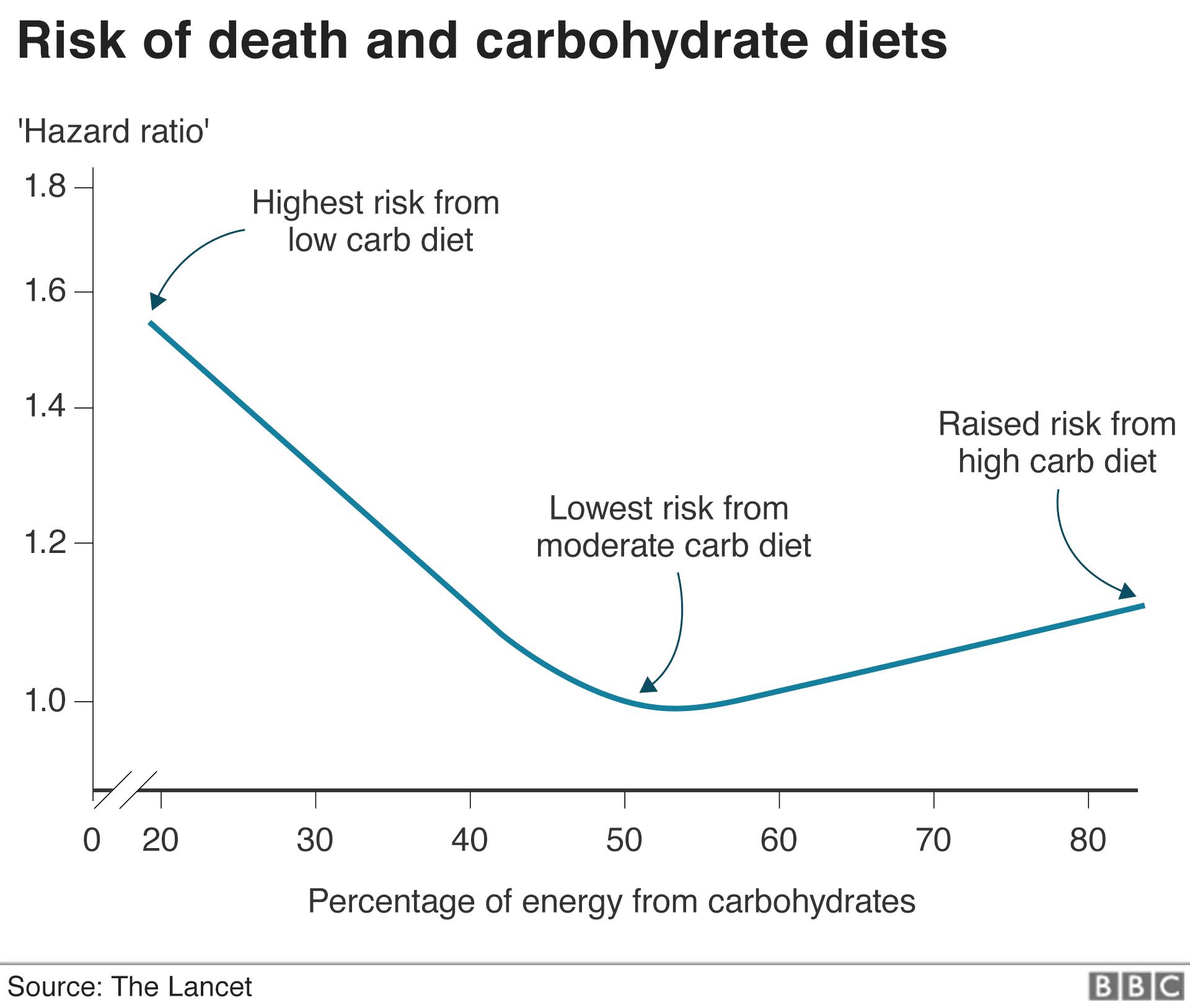 lancet study low carb diet