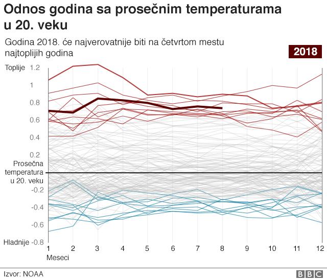 Odnos godina s prosečnim temperaturama u 20. veku