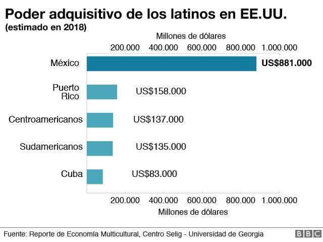 Poder adquisitivo de los latinos en EE.UU.