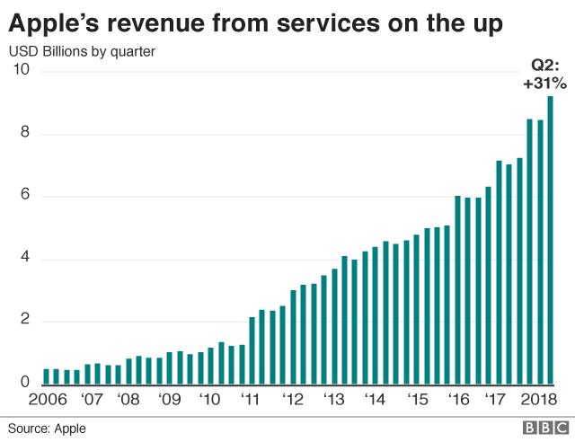 Apple's service revenue chart