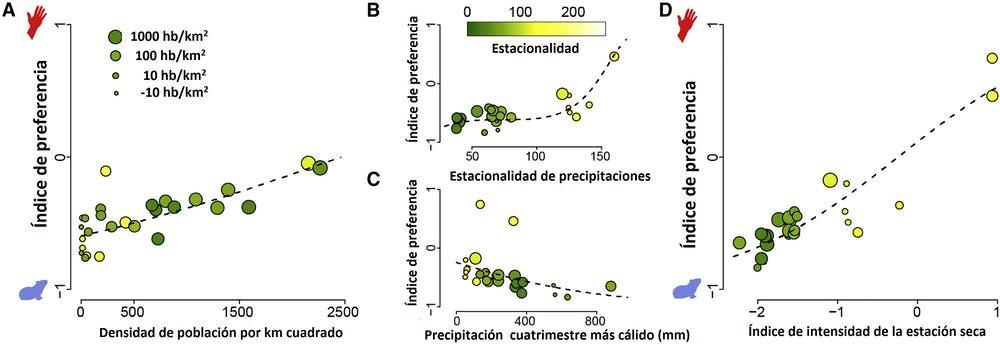 Gráfico que muestra la preferencia de los mosquitos por los humanos según la densidad de población, lluvias, variables climáticas