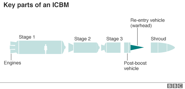 Key parts of an ICBM