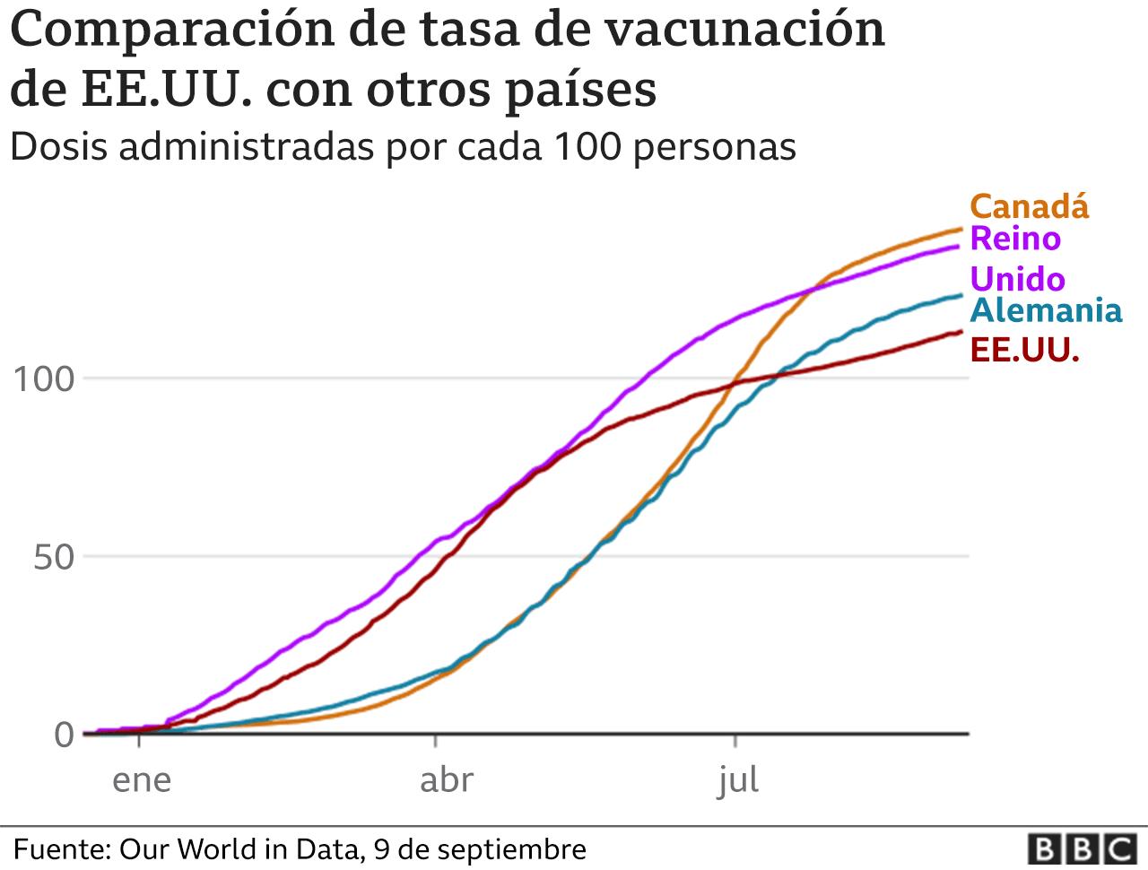 Gráfico vacunación Estados Unidos, Canadá, Reino Unido, Alemania