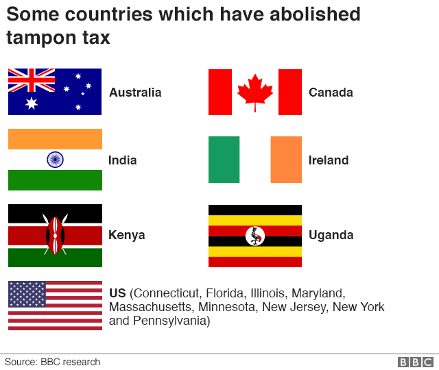 Chart showing the flags of some countries which have abolished the tampon tax.