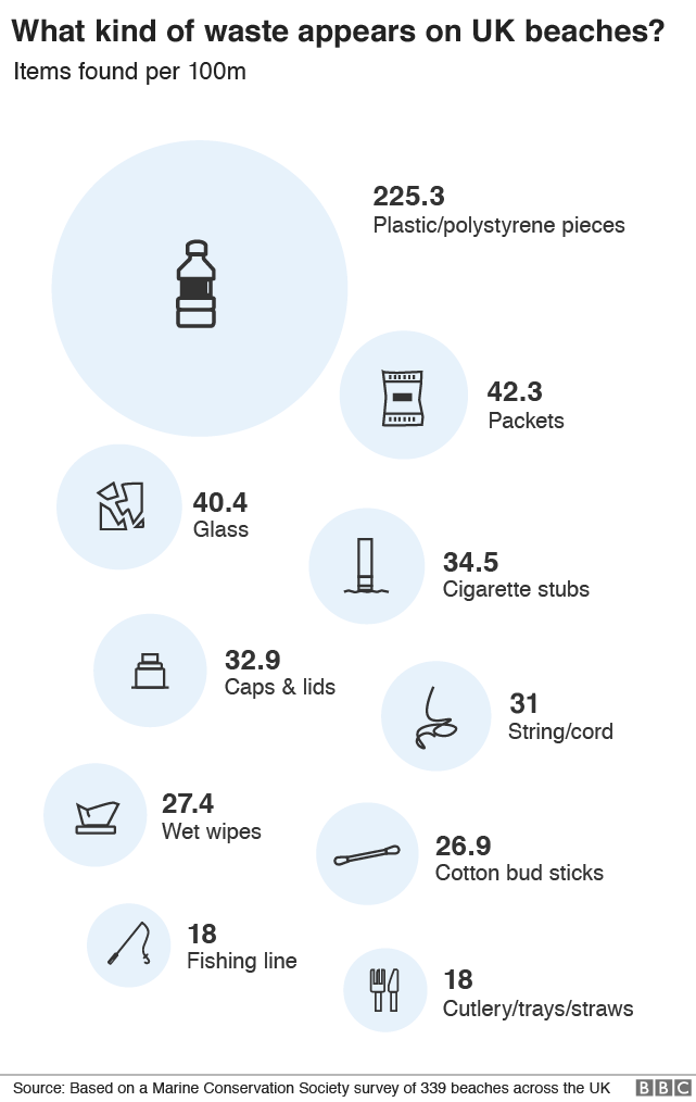 Graphic: How much waste on UK beaches?