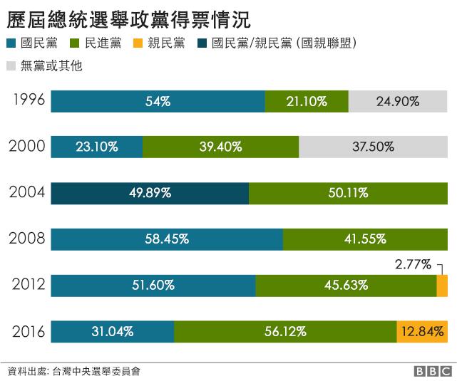 台灣總統選舉投票情況