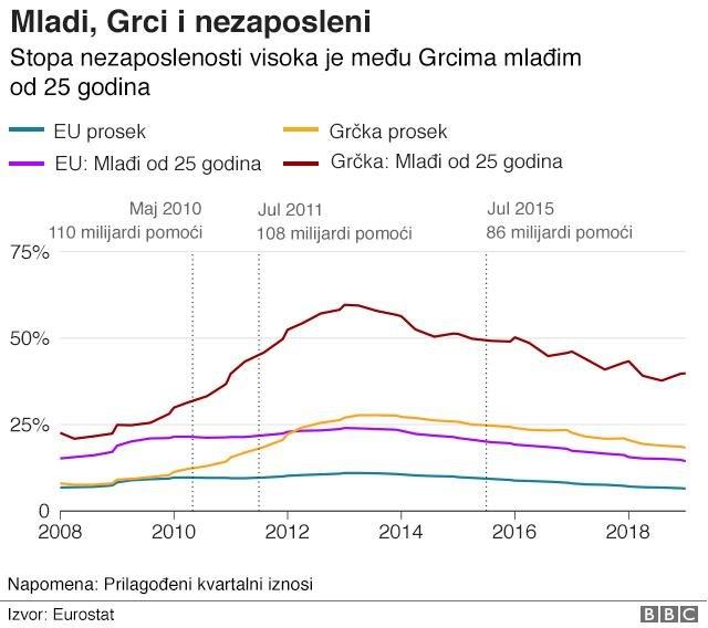 Stopa nezaposlenosti mladih Grčkoj