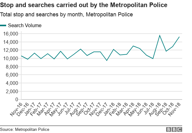 Chart showing the number of stop and searches carried out by the Met Police