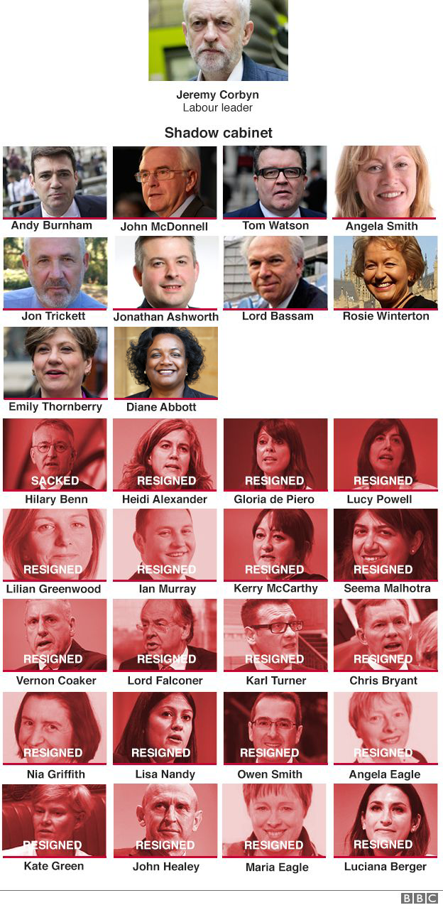 Graphic showing those staying in the shadow cabinet and those that have resigned or been sacked