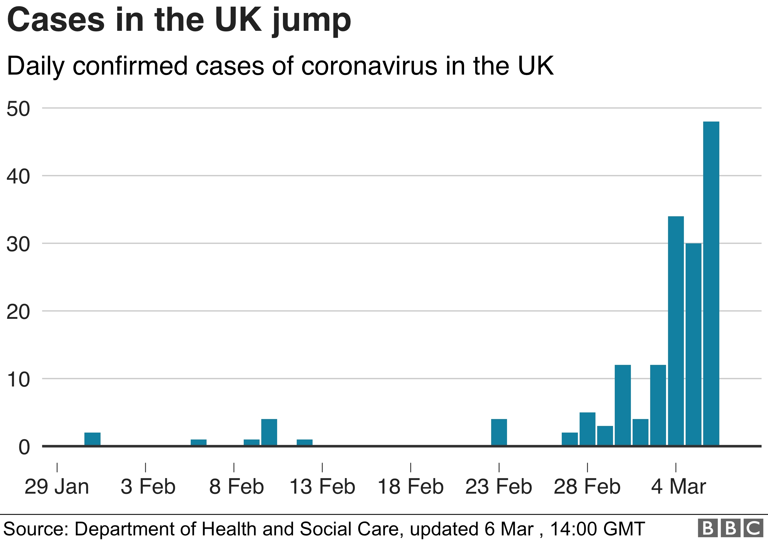 Chart showing daily confirmed coronavirus cases in the UK