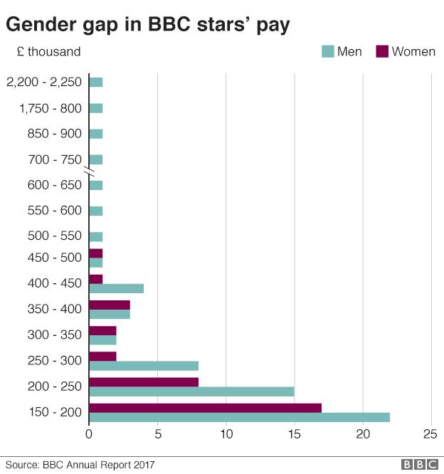 Gender gap graph
