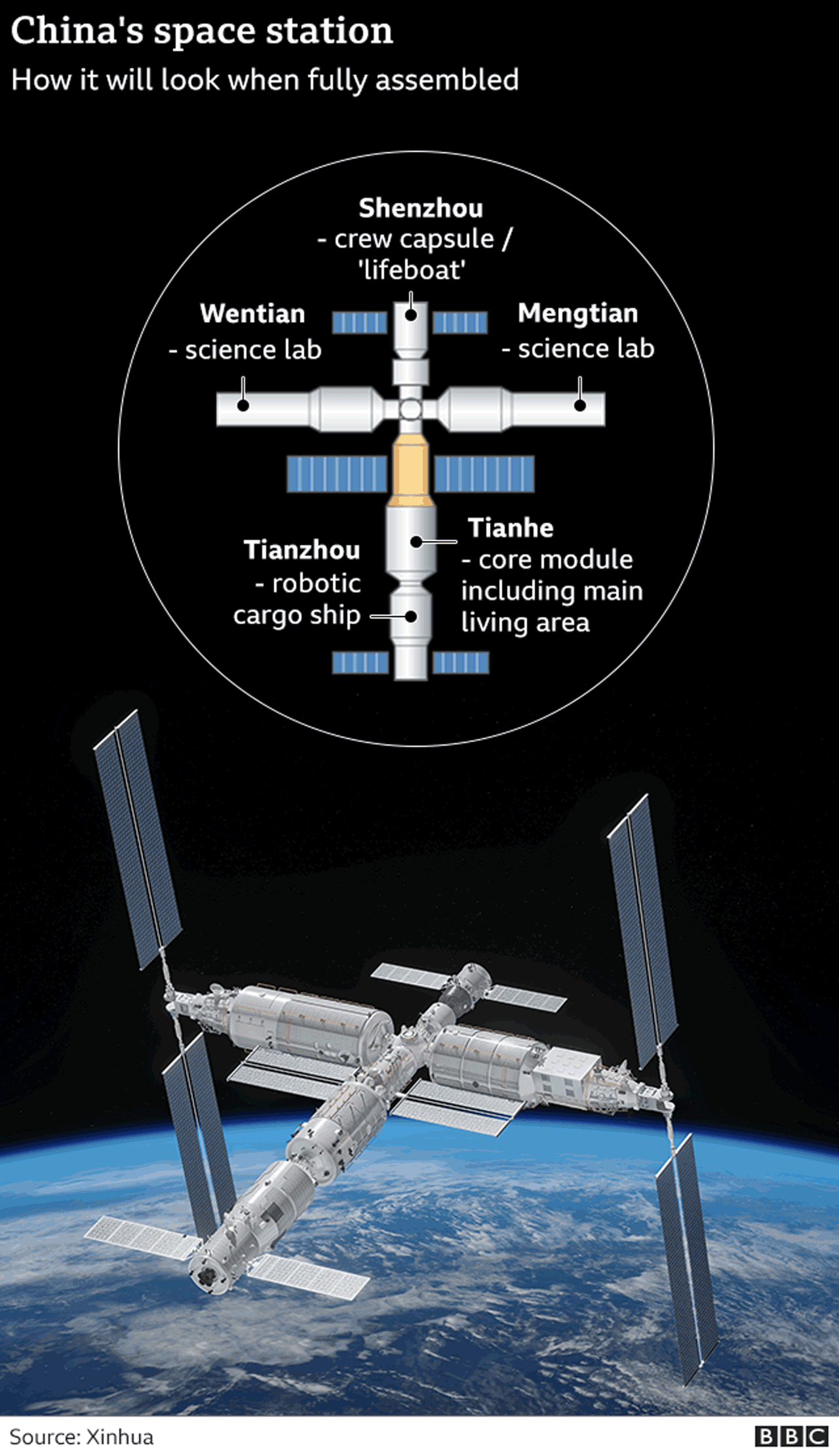 Graphic showing key elements of China's space station