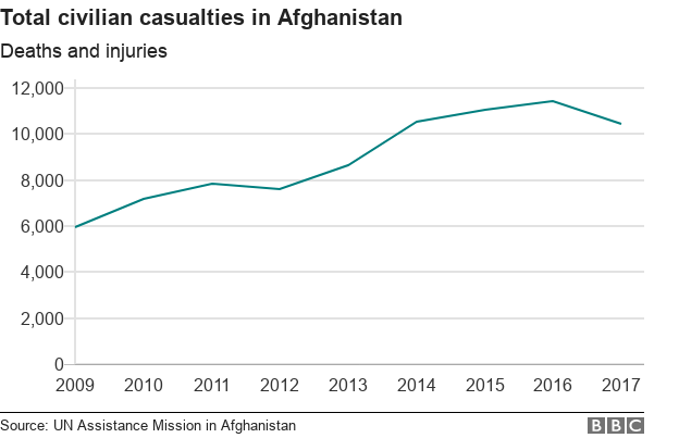 Chart showing total civilian casualties in Afghanistan between 2009 and 2017 with steady rise until 2016 and slight decrease in 2017