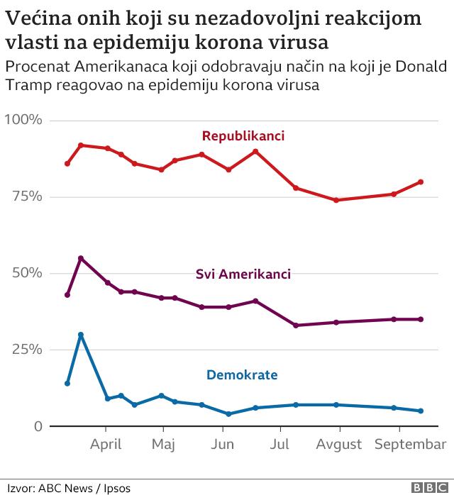 Nezodovoljstvo reakcijom na pandemiju