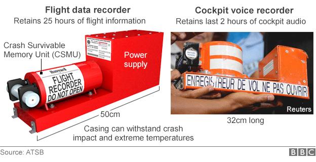 Black box flight recorders graphic