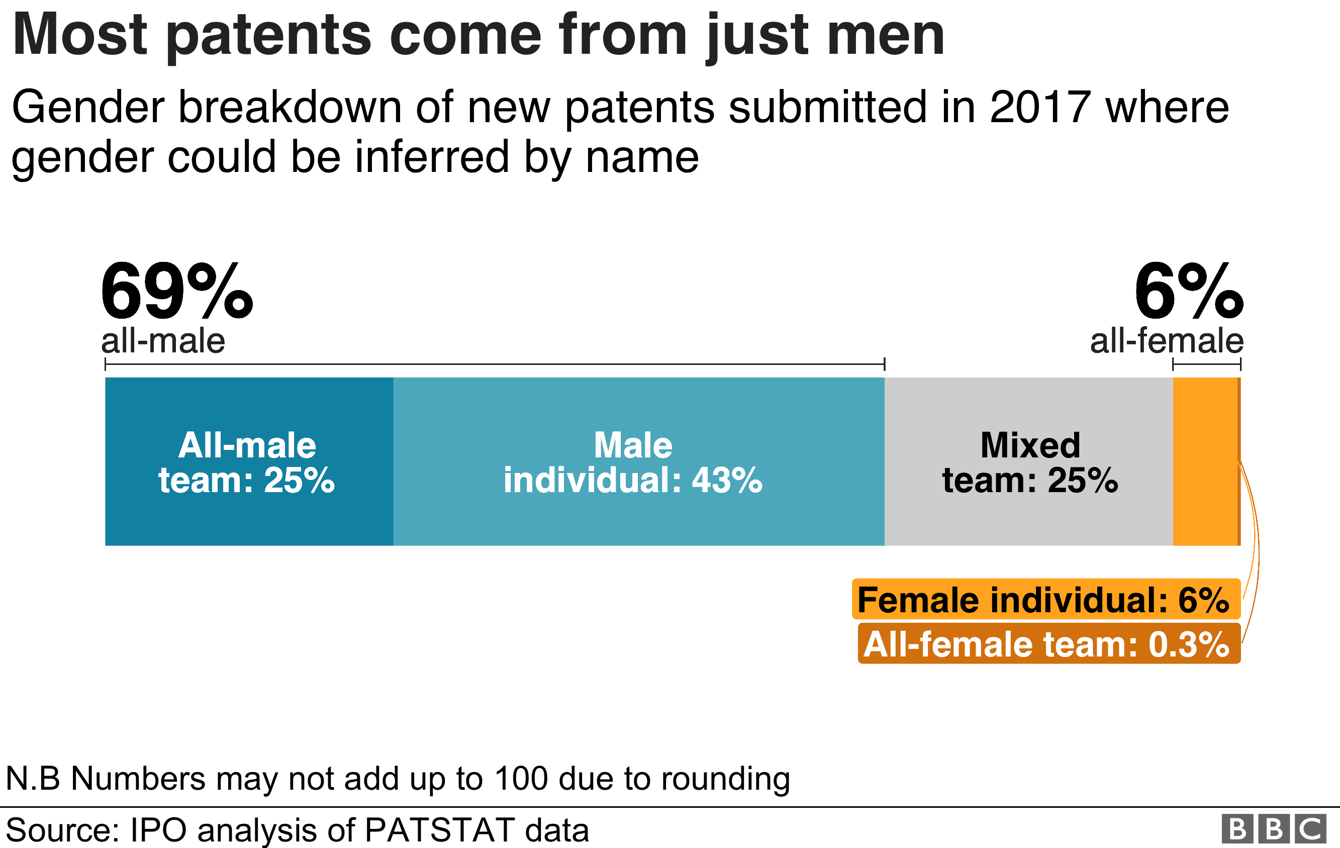 Chart showing that two-thirds of patent applications are all-male