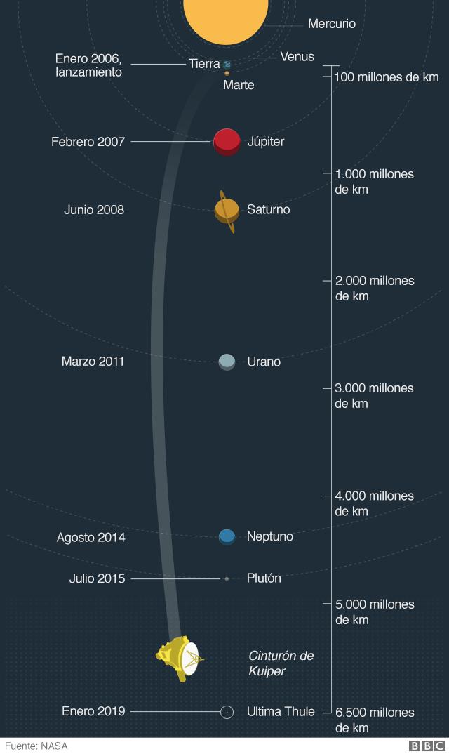 Mapa del Sistema Solar
