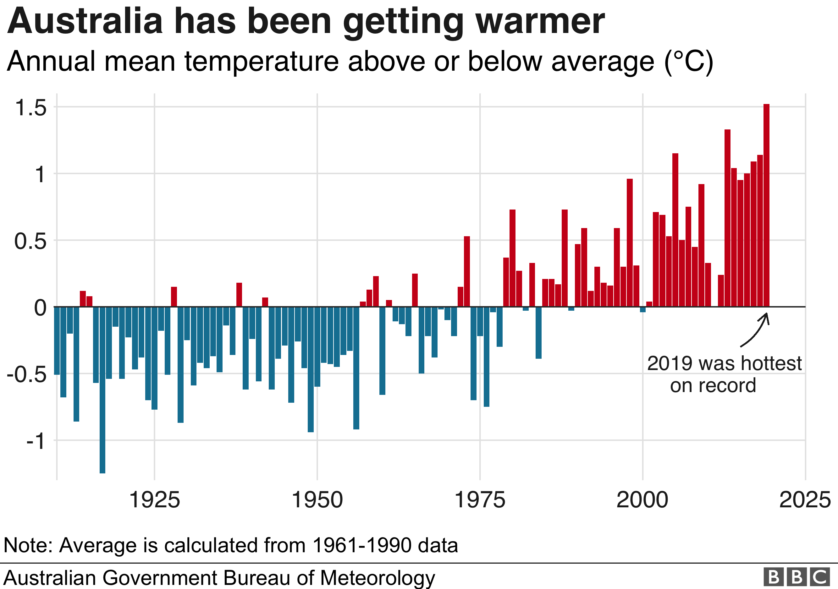 Chart showing how Australia has been getting warmer