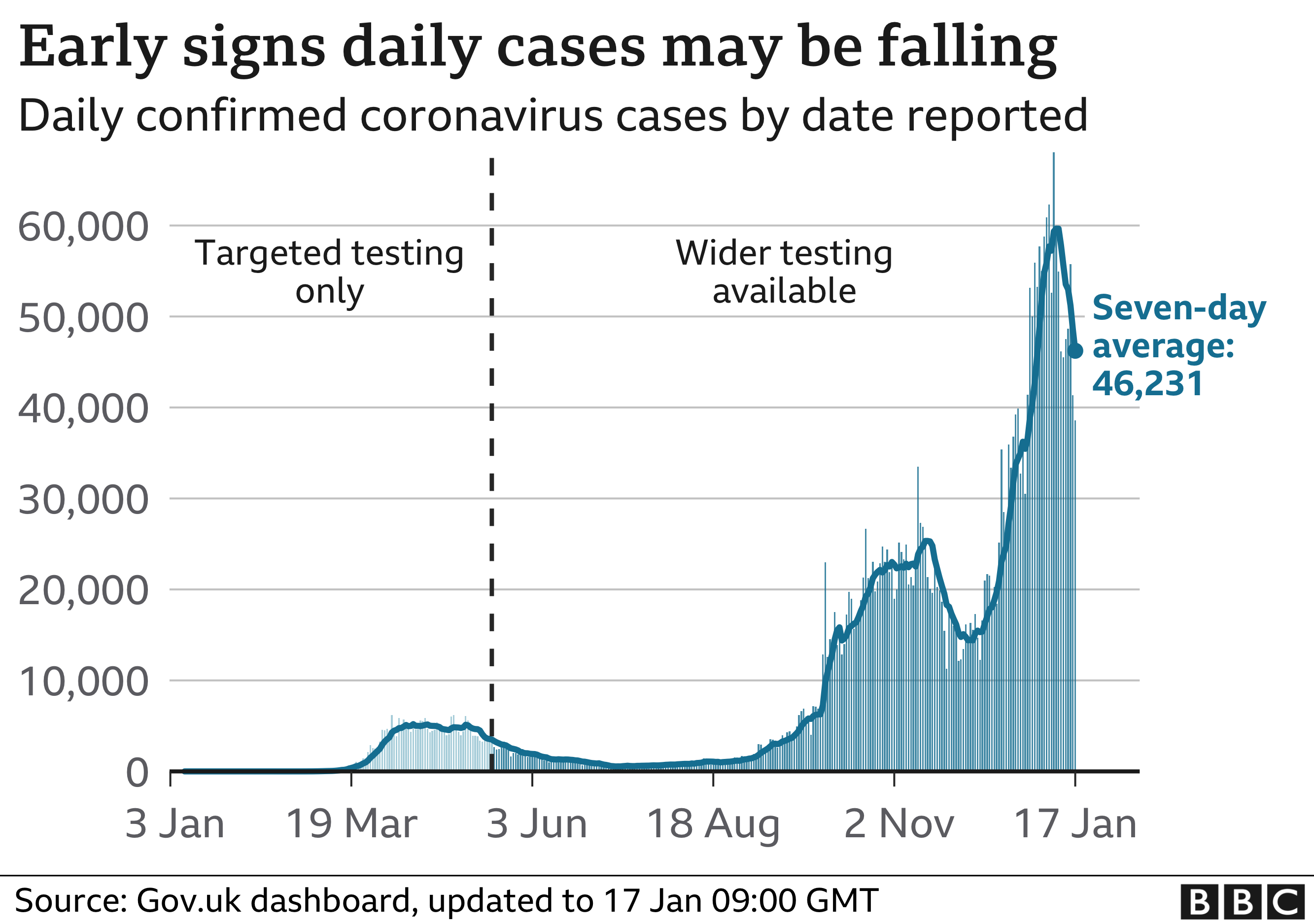 Chart showing the number of daily cases in the UK. Updated 17 Jan.