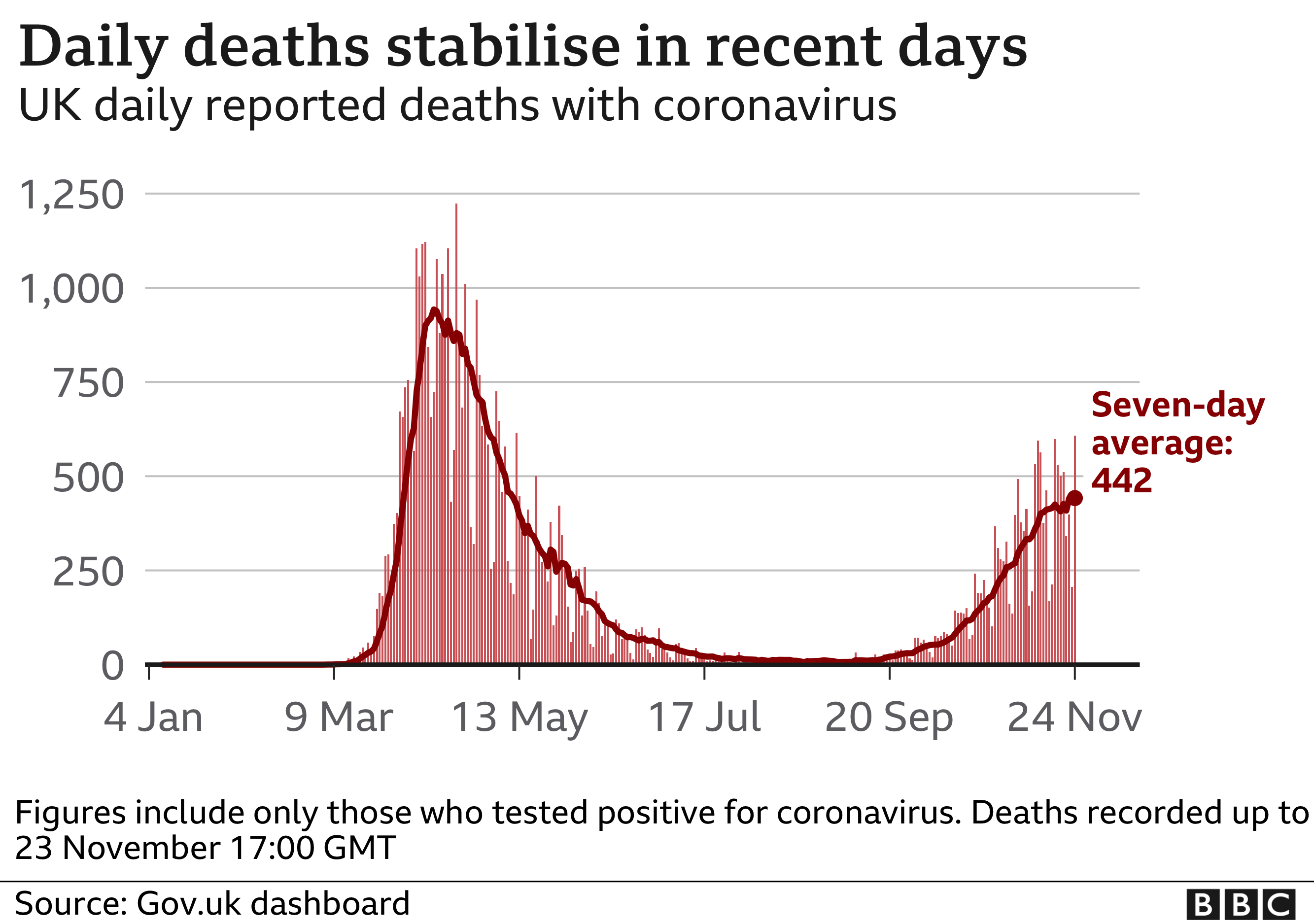 Chart shows daily deaths stabilising, updated 24 Nov.