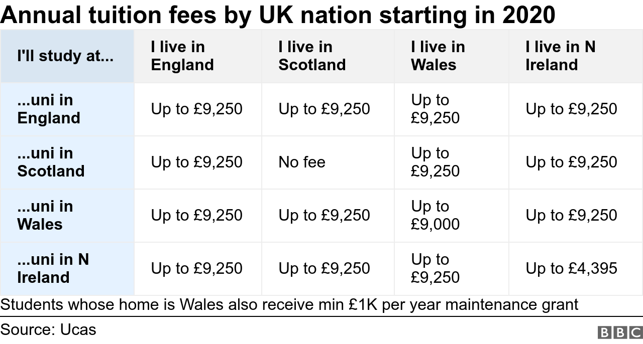 Table showing tuition fees by UK nation for courses starting 2020