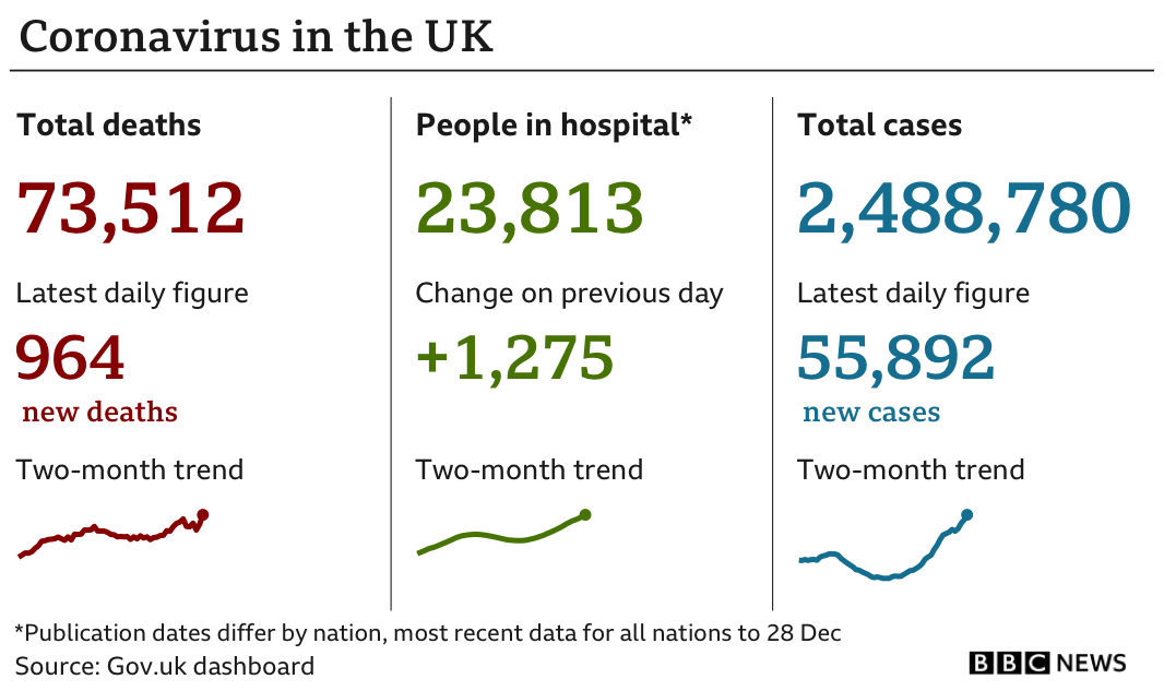 UK cases, deaths, and hospitalisations chart