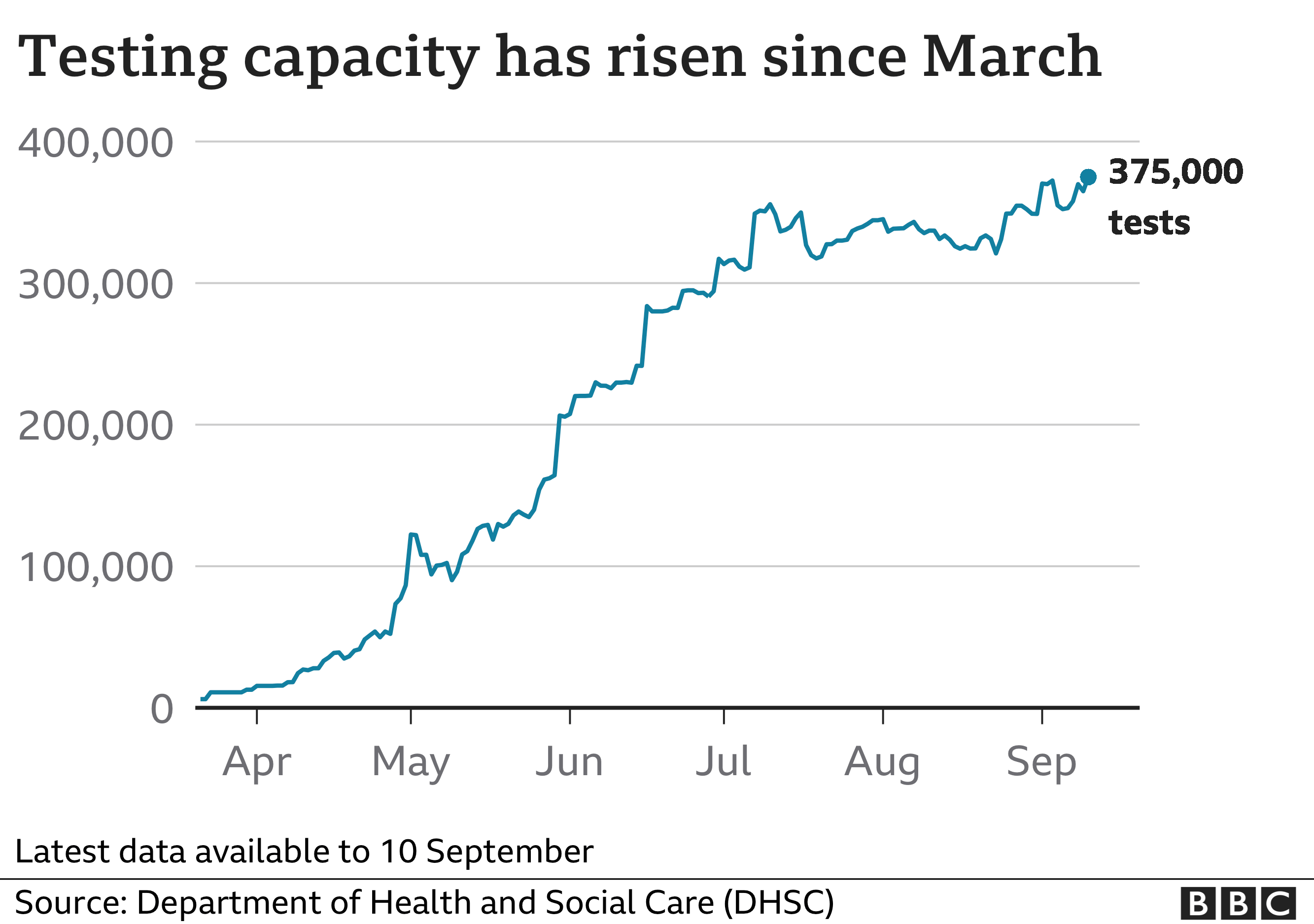 Chart showing overall testing capacity