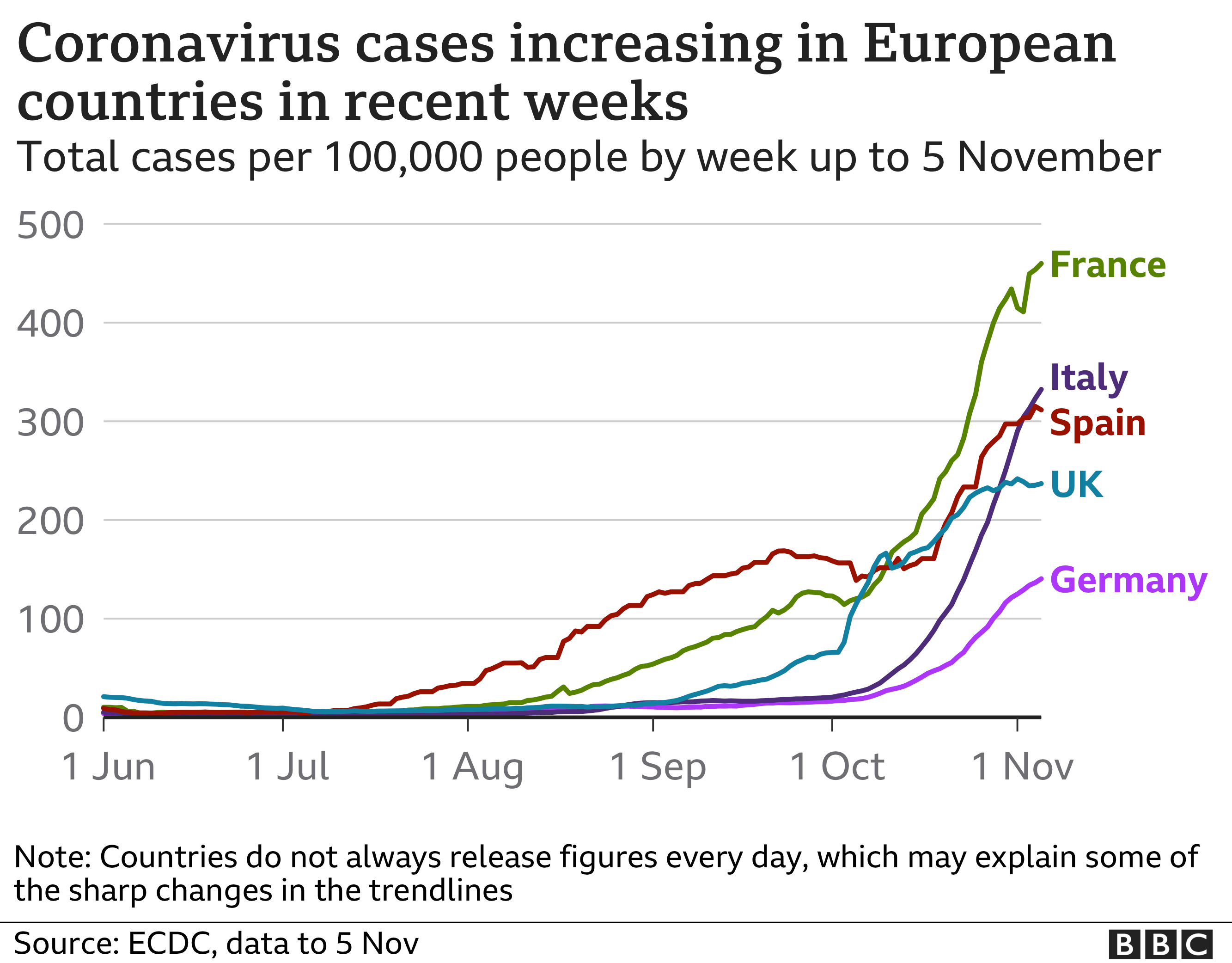 Coronavirus Italy Imposes Regional Lockdown As Europe Battles Surges Bbc News
