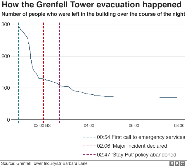Graph showing how the Grenfell Tower evacuation happened