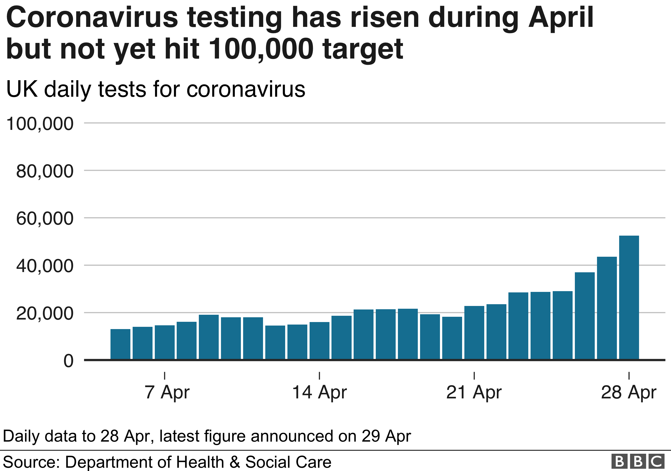 Graph showing UK's test numbers per day